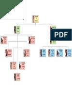 Organigrama Kavalua Soporte Técnico