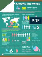 Education around the world infographics