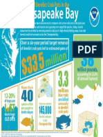 Impacts of derelict crab pots in the Chesapeake Bay infographic