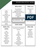 final no5 developmental domain concept map