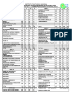 Plan de Estudios de La Carrera Ingenieria Biotecnologica IPN-UPIBI