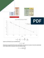 Conductividad Molar Dilución Infinita NaCl