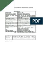 Pliego de Condiciones Para La Contratacion de Obras Publicas