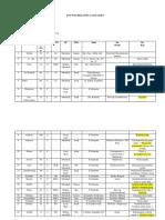Daftar Rekapitulasi Pasien Klompok 3