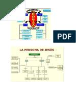 Jesus Dios y Hombre