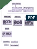 Mapa Gestion de Las Operaciones [Autoguardado]
