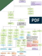 Concept Map Atekharlss
