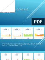 Beijing Office Air Quality