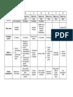 Hepatitis (Summary of Table)