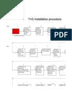 installation procedure of turbine +generator