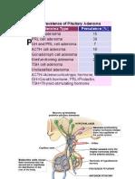 Pituitary Tumors Engleza 2