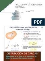 Distribucion de Cargas
