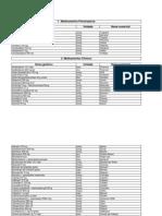 Tabela de Medicamentos Enfermagem