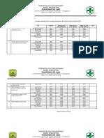 9.1.1 EP 3 HASIL PENGUKURAN SASARAN KESELAMATAN PASIEN PUSKESMAS SEI JANG DI TIAP TIAP - Copy-1.docx