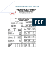 Salarios Construccion Civil 2018 - 2019