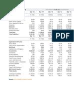 Balance Sheet of Indiabulls