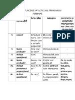 Cazurile Si Functiile Sintactice Ale Pronumelui