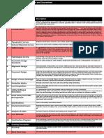 Score sheet for PMGSY