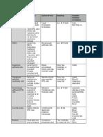 Microscopic Exam. of urine Chart