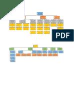 HRM Organisation Structures
