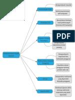 Membangunkan Inovasi.pdf