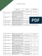 Daftar Kegiatan Harian Praktek Kerja Lapangan