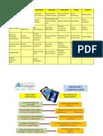 Documento Habilidades