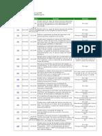 Resumo das Resoluções do CONTRAN a partir de 1998
