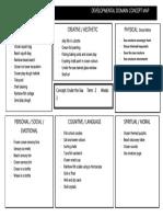 developmental domain concept map 1