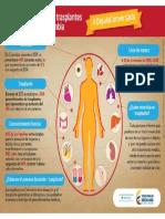 Infografia Trasplantes Organos 2016 Minsalud