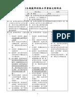 食品良好衛生規範準則修正草案條文對照表-核定版.pdf