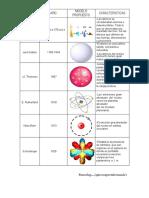 Resumen Modelos atomicos
