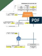 4.0 Balance Metalurgico en Pad y Planta (Diagrama de Flujo)