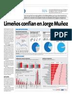 Limeños Confían en Jorge Muñoz - Peru21