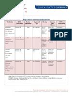 Allergic Rhinitis Intranasal Antihistamines