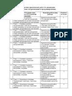 Перечень практических работ по дисциплине основы алгоритмизации.docx