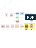 Process Flow for Approved Projects-Turnover Process (1)