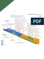 Resume Infographic of Jonathan Petersen