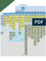 struktur organisasi PT PLN (PERSERO)