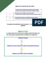 Tres etapas en la solución de un soluto.docx