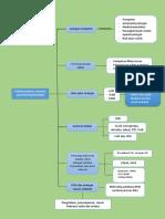 Mindmap Ch. 7 telekomunikasi, internet, dan dan teknologi nirkabel