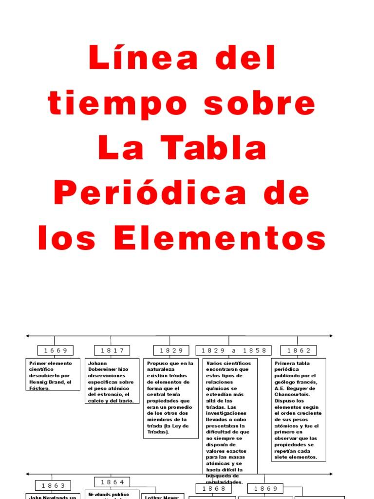 recta historica de la tabla periodica - Tabla Periodica En Que Ano Fue Creada