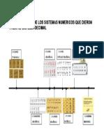 LINEA DE TIEMPO SISTEMA NUMERICO DECIMAL.docx