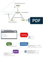 Diagrama MVC Laravel
