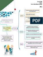 Mapa - El líder y sus caracteristicas cognicitivas, relacionales y operativas.docx