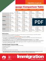 EnglishLanguageComparisonTable.pdf