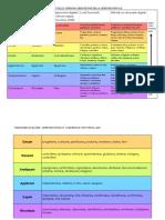 Tassonomia Di Bloom - Tabelle