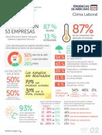 5004_T11. Tendencia de Mercado 2015 - Clima Laboral