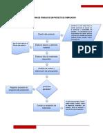 FLUJOGRAMA DE UN PROYECTO DE FABRICACION.docx