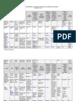 Tabela Resumo Substituição Tributária cd70e04fd0f